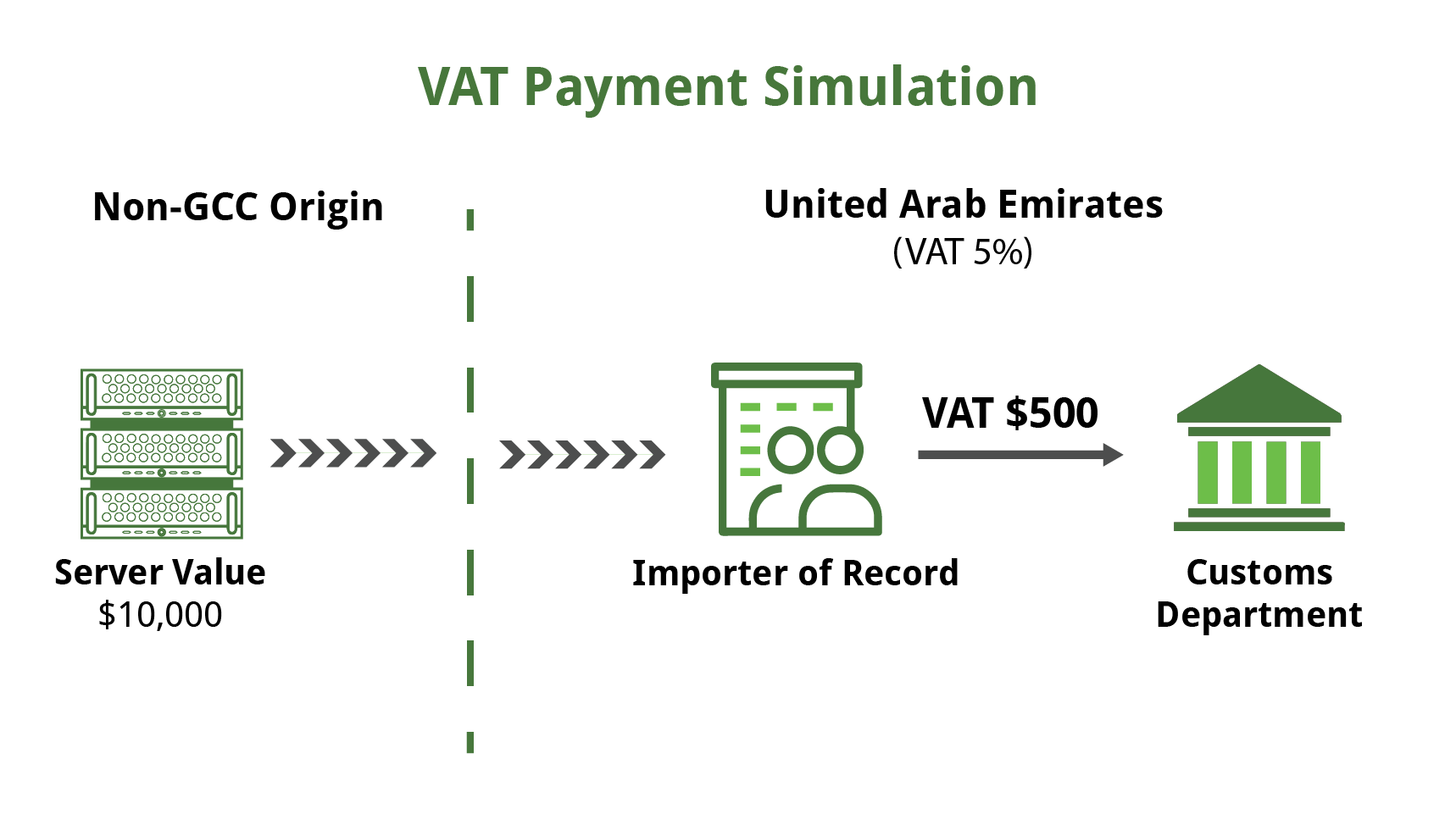 GCC VAT Example